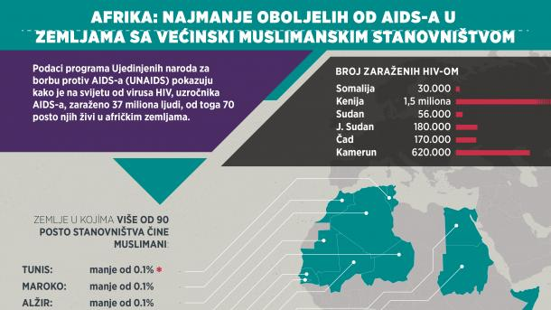 Najmanje oboljelih od AIDS-a u zemljama sa većinski muslimanskim stanovništvom