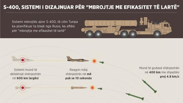 Caktohet data e dorëzimit në Turqi të sistemit raketor rus, S-400 | TRT  Shqip