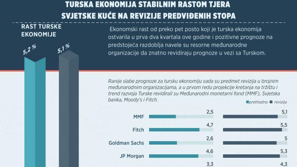 Turska ekonomija stabilnim rastom tjera svjetske kuće na revizije predviđenih stopa