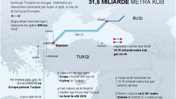 Projekti gjigant i partneritetit strategjik në energji: Rrjedha Turke   TRT  Shqip
