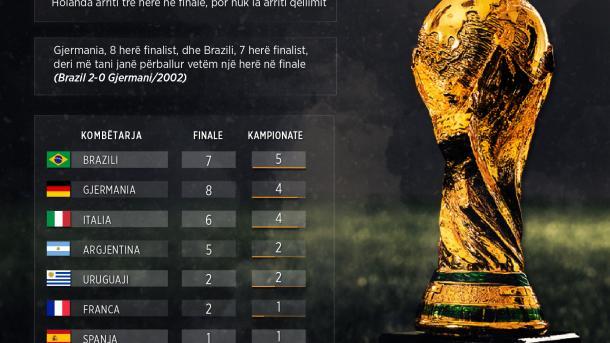 Shtetet që kanë fituar Kupën e Botës | TRT  Shqip