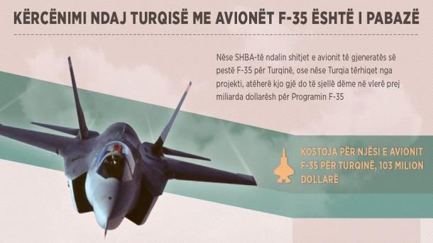 I pabazë dhe jorealist kërcënimi ndaj Turqisë për avionët F-35 | TRT  Shqip