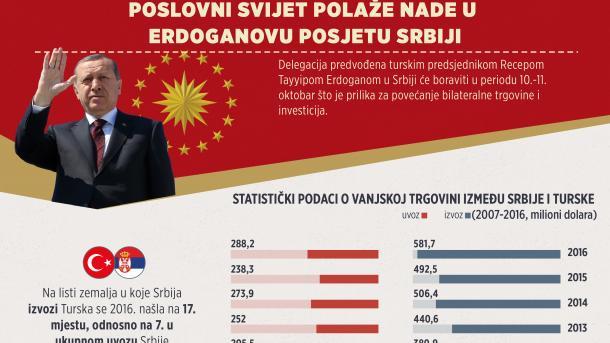 INFOGRAFIKA - Poslovni svijet polaže velike nade u Erdoganovu posjetu Srbiji